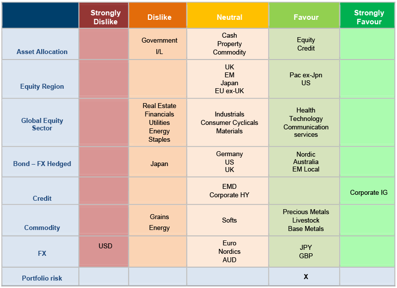 The table showing asset allocation snapshot