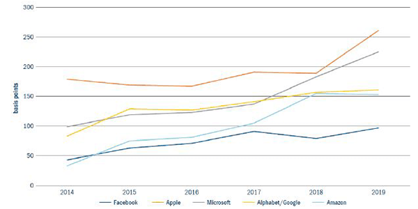 A graph showing Big five US tech firms – weighting in index