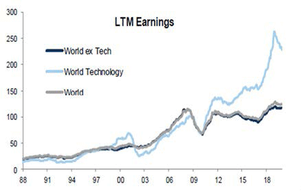 Chart showing companies last 12 months earning (1988-2019)