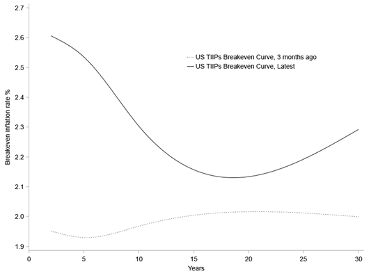 Figure 1: US TIPS Breakeven Curve