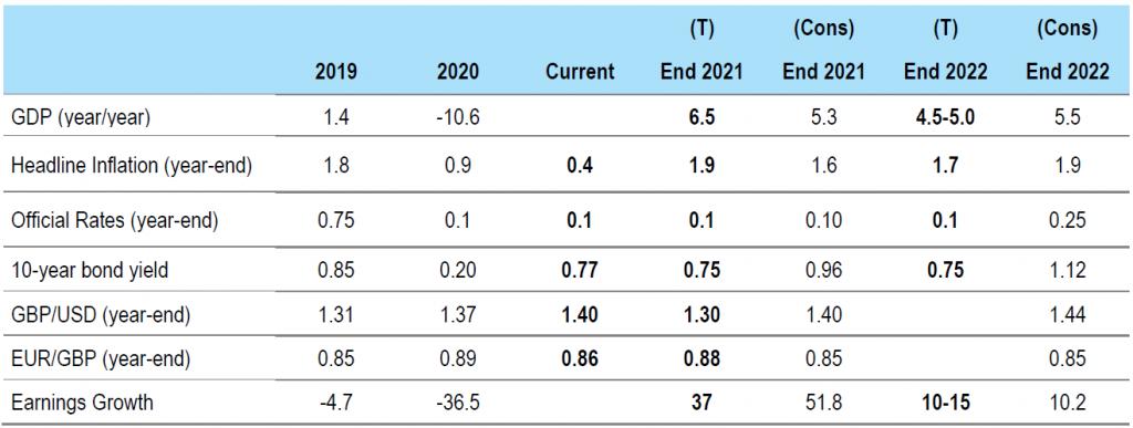 Figure 3: UK forecasts